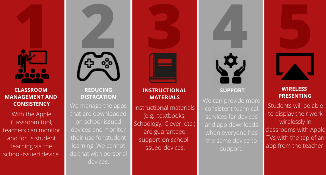 5 Reasons Why the School-Issued iPad is Required in the Classroom for all Students